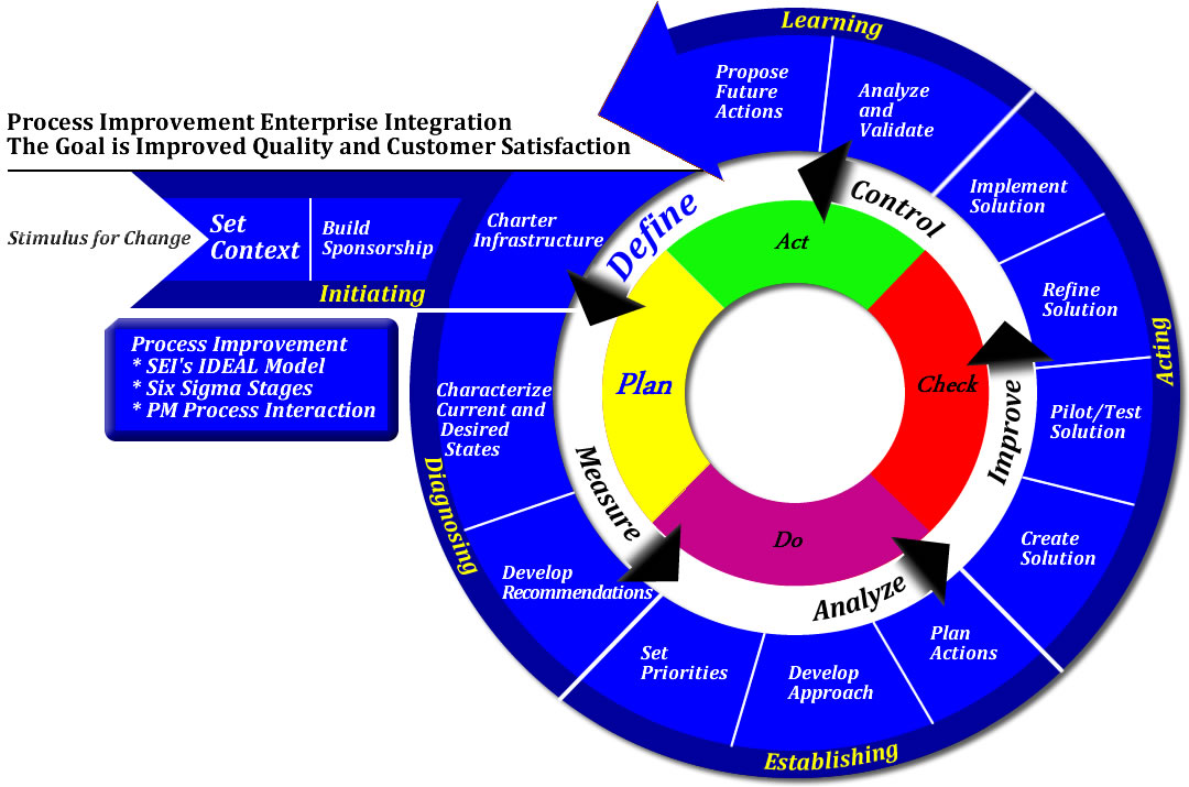 SEI's IDEAL Model - Six Sigma Stages - Interaction of PM Processes